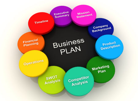Business Plan Manual