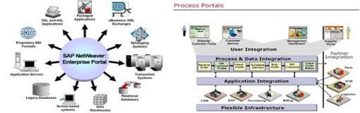 تحقیق کاربرد پورتال های سازمانی در مدیریت شبکه محور